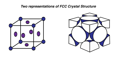 Crystal Structure | the first year engineer